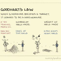 Goodhart's Law May Be Ruining Your Business—Nay Your Very Life!