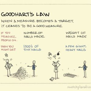 Goodhart's Law in Action